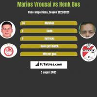 Marios Vrousai vs Henk Bos h2h player stats