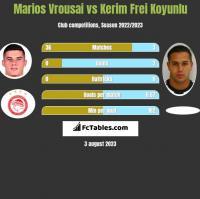 Marios Vrousai vs Kerim Frei Koyunlu h2h player stats