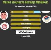 Marios Vrousai vs Nemanja Mihajlovic h2h player stats