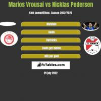 Marios Vrousai vs Nicklas Pedersen h2h player stats