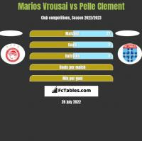 Marios Vrousai vs Pelle Clement h2h player stats