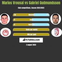 Marios Vrousai vs Gabriel Gudmundsson h2h player stats
