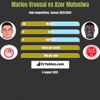 Marios Vrousai vs Azor Matusiwa h2h player stats