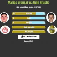 Marios Vrousai vs Ajdin Hrustic h2h player stats