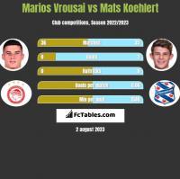 Marios Vrousai vs Mats Koehlert h2h player stats