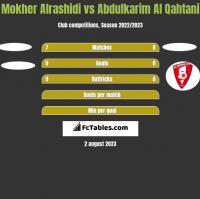 Mokher Alrashidi vs Abdulkarim Al Qahtani h2h player stats