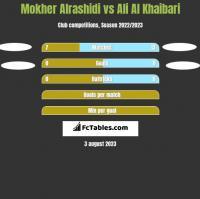Mokher Alrashidi vs Ali Al Khaibari h2h player stats