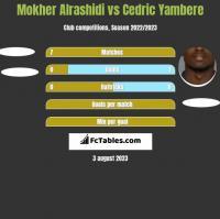 Mokher Alrashidi vs Cedric Yambere h2h player stats