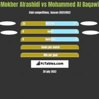 Mokher Alrashidi vs Mohammed Al Baqawi h2h player stats
