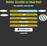 Mokher Alrashidi vs Fahad Ghazi h2h player stats