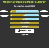 Mokher Alrashidi vs Bander Al-Mutairi h2h player stats