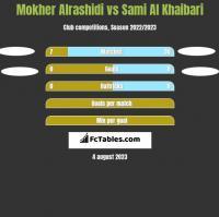 Mokher Alrashidi vs Sami Al Khaibari h2h player stats