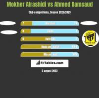 Mokher Alrashidi vs Ahmed Bamsaud h2h player stats