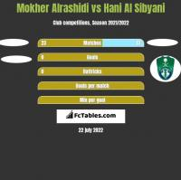 Mokher Alrashidi vs Hani Al Sibyani h2h player stats