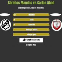 Christos Mandas vs Carlos Abad h2h player stats