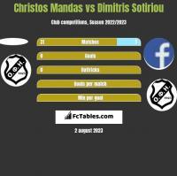 Christos Mandas vs Dimitris Sotiriou h2h player stats