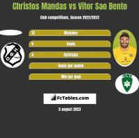 Christos Mandas vs Vitor Sao Bento h2h player stats
