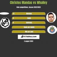 Christos Mandas vs Whalley h2h player stats