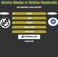 Christos Mandas vs Christos Theodorakis h2h player stats
