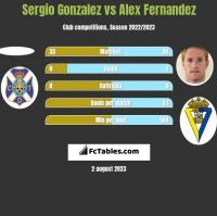 Sergio Gonzalez vs Alex Fernandez h2h player stats