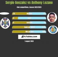 Sergio Gonzalez vs Anthony Lozano h2h player stats