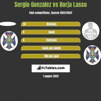 Sergio Gonzalez vs Borja Lasso h2h player stats