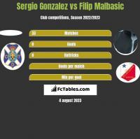 Sergio Gonzalez vs Filip Malbasić h2h player stats