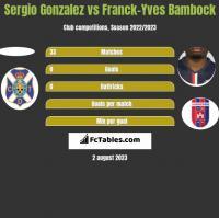 Sergio Gonzalez vs Franck-Yves Bambock h2h player stats