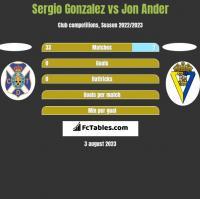 Sergio Gonzalez vs Jon Ander h2h player stats
