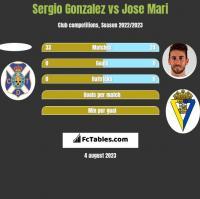 Sergio Gonzalez vs Jose Mari h2h player stats