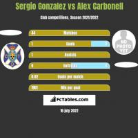 Sergio Gonzalez vs Alex Carbonell h2h player stats