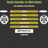 Sergio Gonzalez vs Elliot Gomez h2h player stats