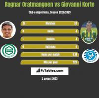 Ragnar Oratmangoen vs Giovanni Korte h2h player stats