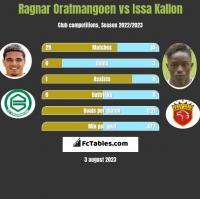 Ragnar Oratmangoen vs Issa Kallon h2h player stats