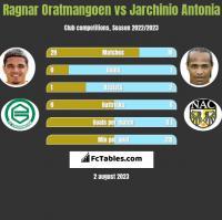 Ragnar Oratmangoen vs Jarchinio Antonia h2h player stats