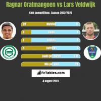 Ragnar Oratmangoen vs Lars Veldwijk h2h player stats