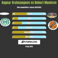 Ragnar Oratmangoen vs Robert Muehren h2h player stats