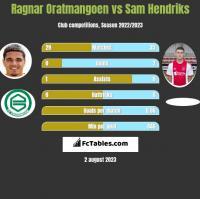 Ragnar Oratmangoen vs Sam Hendriks h2h player stats