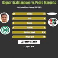 Ragnar Oratmangoen vs Pedro Marques h2h player stats