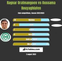 Ragnar Oratmangoen vs Oussama Bouyaghlafen h2h player stats