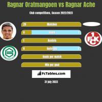 Ragnar Oratmangoen vs Ragnar Ache h2h player stats