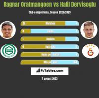 Ragnar Oratmangoen vs Halil Dervisoglu h2h player stats