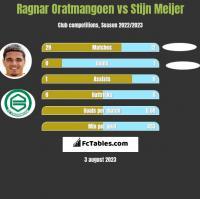 Ragnar Oratmangoen vs Stijn Meijer h2h player stats