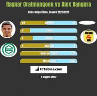 Ragnar Oratmangoen vs Alex Bangura h2h player stats