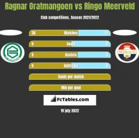 Ragnar Oratmangoen vs Ringo Meerveld h2h player stats