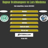 Ragnar Oratmangoen vs Lars Miedema h2h player stats