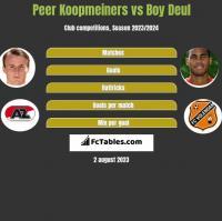 Peer Koopmeiners vs Boy Deul h2h player stats