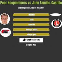 Peer Koopmeiners vs Juan Familio-Castillo h2h player stats