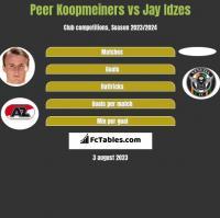 Peer Koopmeiners vs Jay Idzes h2h player stats