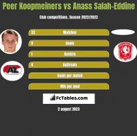 Peer Koopmeiners vs Anass Salah-Eddine h2h player stats